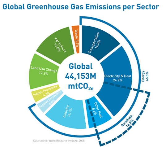 Global Greenhouse Gas Emissions 95